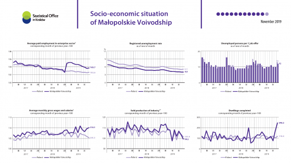 Socio-economic situation of Małopolskie voivodship - November 2019