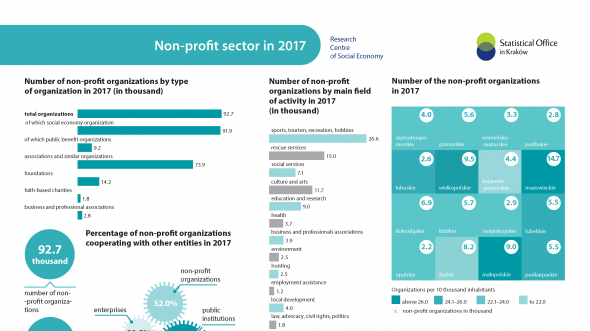 Non-profit sector in 2017