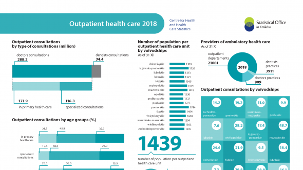 Outpatient health care 2018