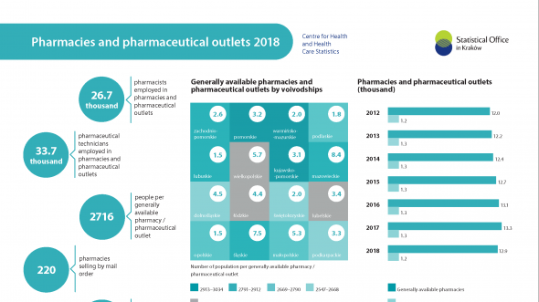 Pharmacies and pharmaceutical outlets 2018