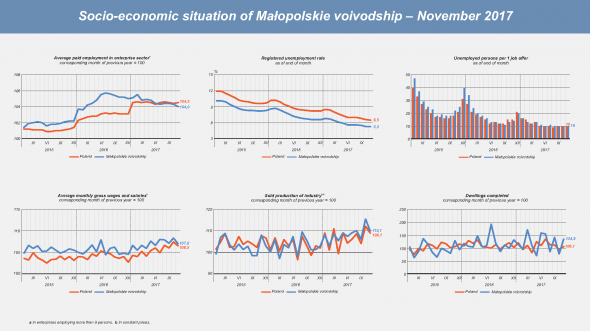 Socio-economic situation of Małopolskie voivodship - November 2017