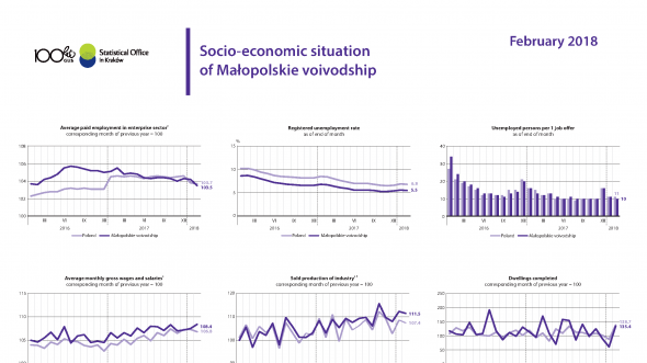 Socio-economic situation of Małopolskie voivodship - February 2018