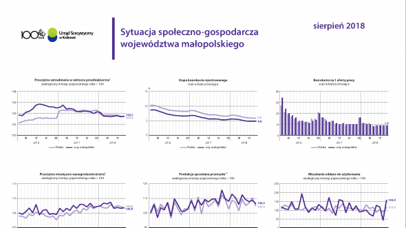Socio-economic situation of Małopolskie voivodship - August 2018
